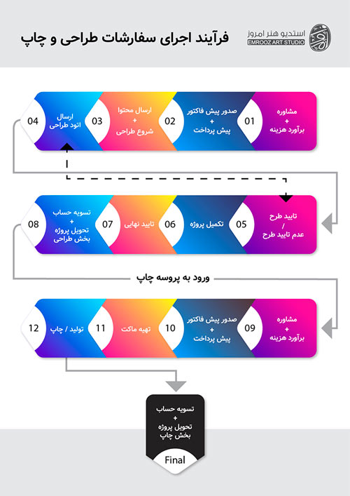 مراحل اجرای سفارشات طراحی