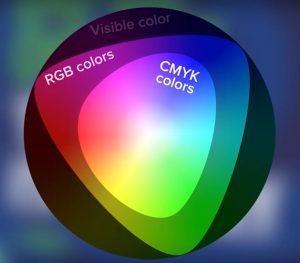 محدوده رنگی CMYK و RGB